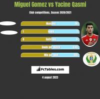 Miguel Gomez vs Yacine Qasmi h2h player stats
