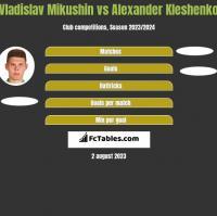 Vladislav Mikushin vs Alexander Kleshenko h2h player stats