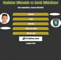 Vladislav Mikushin vs David Mildzikhov h2h player stats
