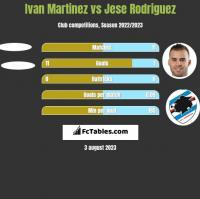 Ivan Martinez vs Jese Rodriguez h2h player stats
