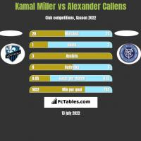 Kamal Miller vs Alexander Callens h2h player stats