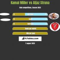 Kamal Miller vs Aljaz Struna h2h player stats