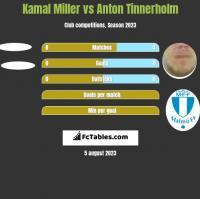 Kamal Miller vs Anton Tinnerholm h2h player stats