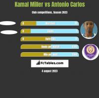 Kamal Miller vs Antonio Carlos h2h player stats