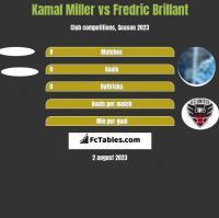 Kamal Miller vs Fredric Brillant h2h player stats