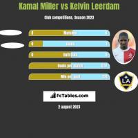 Kamal Miller vs Kelvin Leerdam h2h player stats