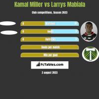 Kamal Miller vs Larrys Mabiala h2h player stats