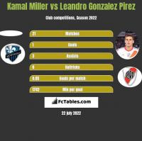 Kamal Miller vs Leandro Gonzalez Pirez h2h player stats