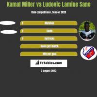 Kamal Miller vs Ludovic Lamine Sane h2h player stats