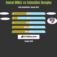 Kamal Miller vs Sebastien Ibeagha h2h player stats