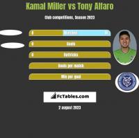 Kamal Miller vs Tony Alfaro h2h player stats