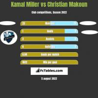 Kamal Miller vs Christian Makoun h2h player stats
