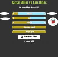 Kamal Miller vs Luis Binks h2h player stats