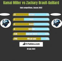 Kamal Miller vs Zachary Brault-Guillard h2h player stats