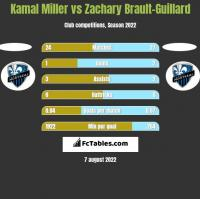 Kamal Miller vs Zachary Brault-Guillard h2h player stats