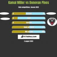 Kamal Miller vs Donovan Pines h2h player stats