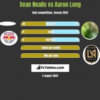 Sean Nealis vs Aaron Long h2h player stats
