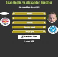 Sean Nealis vs Alexander Buettner h2h player stats