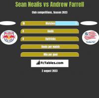 Sean Nealis vs Andrew Farrell h2h player stats