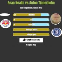 Sean Nealis vs Anton Tinnerholm h2h player stats