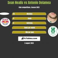 Sean Nealis vs Antonio Delamea h2h player stats