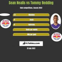Sean Nealis vs Tommy Redding h2h player stats