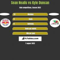 Sean Nealis vs Kyle Duncan h2h player stats