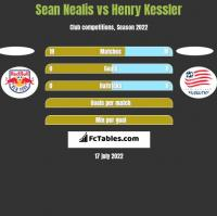 Sean Nealis vs Henry Kessler h2h player stats