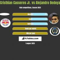 Cristhian Casseres Jr. vs Alejandro Bedoya h2h player stats