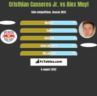 Cristhian Casseres Jr. vs Alex Muyl h2h player stats