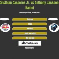 Cristhian Casseres Jr. vs Anthony Jackson-Hamel h2h player stats