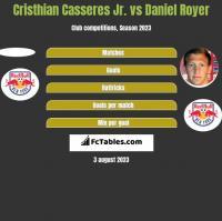 Cristhian Casseres Jr. vs Daniel Royer h2h player stats