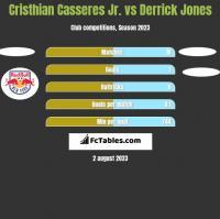 Cristhian Casseres Jr. vs Derrick Jones h2h player stats