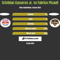 Cristhian Casseres Jr. vs Fabrice Picault h2h player stats