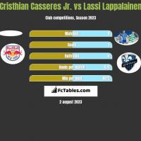 Cristhian Casseres Jr. vs Lassi Lappalainen h2h player stats