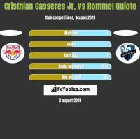 Cristhian Casseres Jr. vs Rommel Quioto h2h player stats