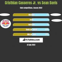 Cristhian Casseres Jr. vs Sean Davis h2h player stats