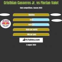 Cristhian Casseres Jr. vs Florian Valot h2h player stats