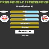 Cristhian Casseres Jr. vs Christian Casseres h2h player stats
