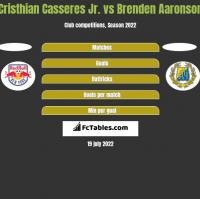 Cristhian Casseres Jr. vs Brenden Aaronson h2h player stats