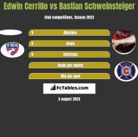 Edwin Cerrillo vs Bastian Schweinsteiger h2h player stats