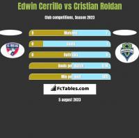 Edwin Cerrillo vs Cristian Roldan h2h player stats