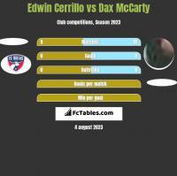Edwin Cerrillo vs Dax McCarty h2h player stats