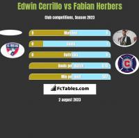 Edwin Cerrillo vs Fabian Herbers h2h player stats