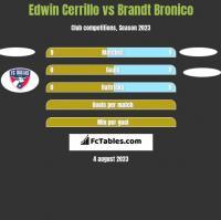 Edwin Cerrillo vs Brandt Bronico h2h player stats