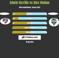 Edwin Cerrillo vs Alex Roldan h2h player stats