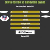 Edwin Cerrillo vs Handwalla Bwana h2h player stats