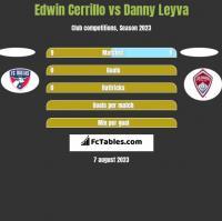 Edwin Cerrillo vs Danny Leyva h2h player stats