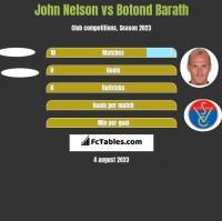 John Nelson vs Botond Barath h2h player stats
