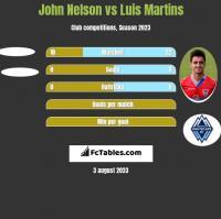 John Nelson vs Luis Martins h2h player stats